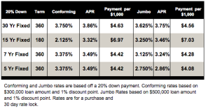 Your Weekly RPM Mortgage Rates