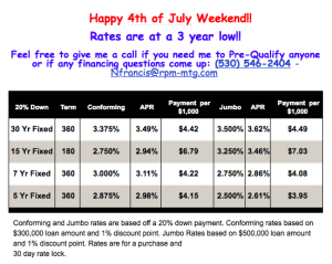 Fourth of July Mortgage Rate Update for Lake Tahoe Truckee